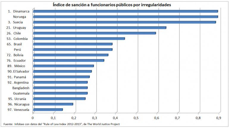 Lista de paises con impunidad - Paises mas Corruptos