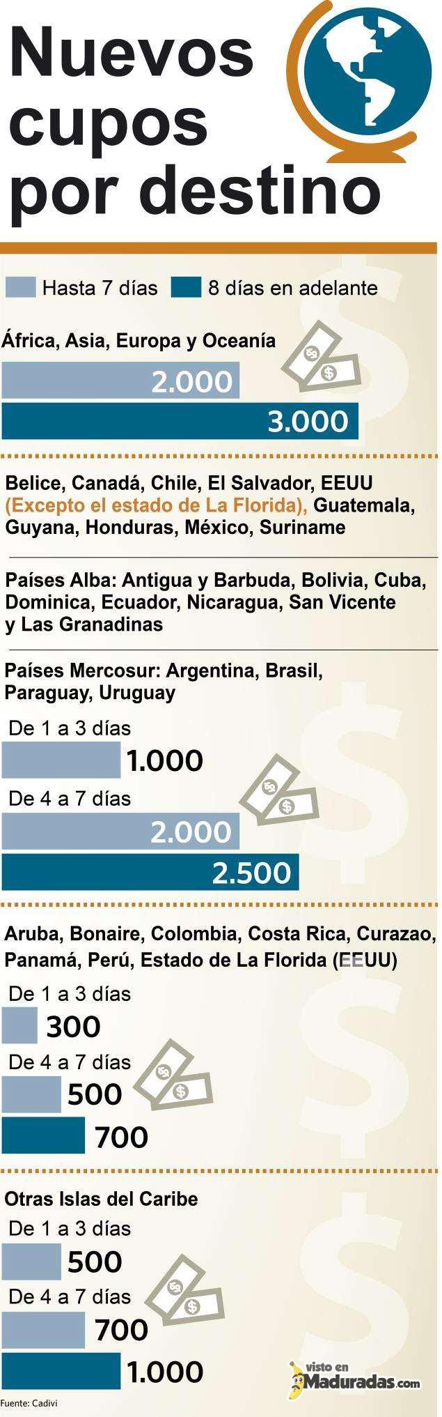 Nuevos Cupos Nuevo Procedimiento de CADIVI Dolares Control de Cambio Venezuela 2