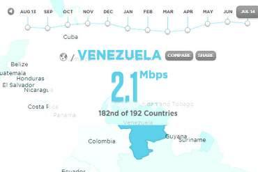 ¡PROVOCA LLORAR! Estas son las deprimentes cifras del ancho de banda en Venezuela