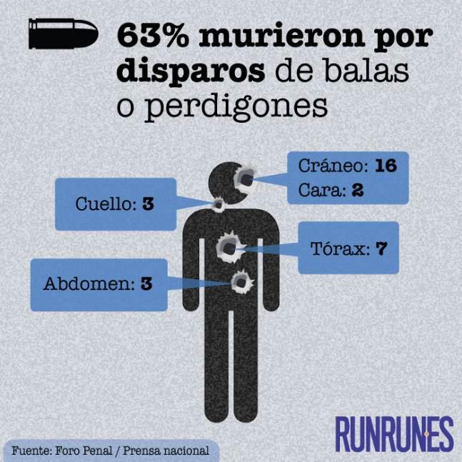 Causas de muerte en protestas Venezuela (3)