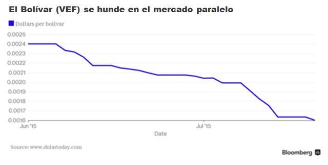 Venezuela-Bolivar-en-mercado-paralelo-julio-2015