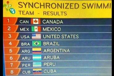 ¿CASUALIDAD? Televisora coloca bandera de Venezuela al equipo cubano de nado sincronizado