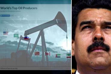 ¡FATAL! Venezuela quedó fuera del top 10 de países productores de petróleo: Antes era número 1
