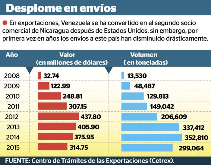 exportaciones-nicaragua-venezuela