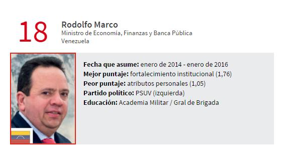 rodolfo economia ranking