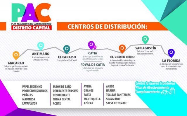 Plan de Abastecimiento Complementario en Caracas