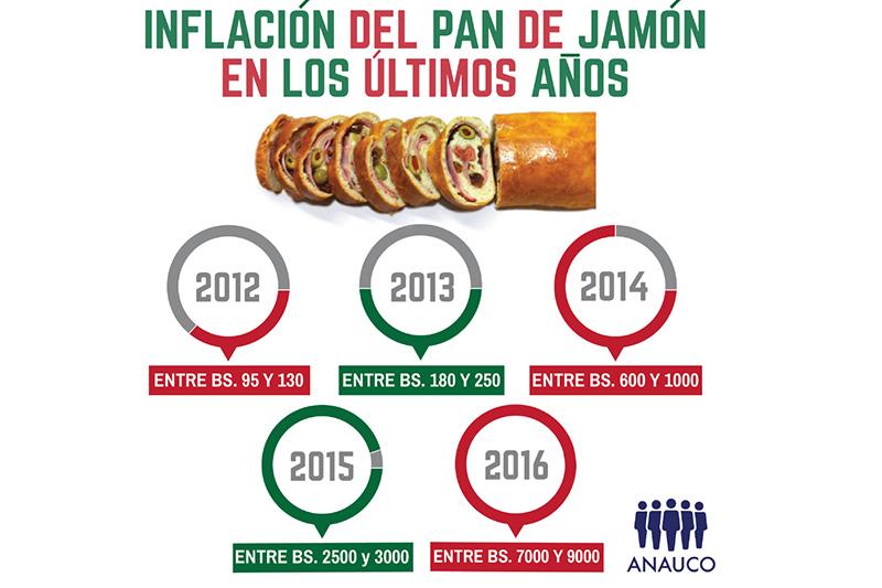 Infografía: Anauco.